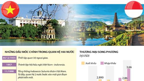 Quan hệ Đối tác chiến lược Việt Nam và Indonesia